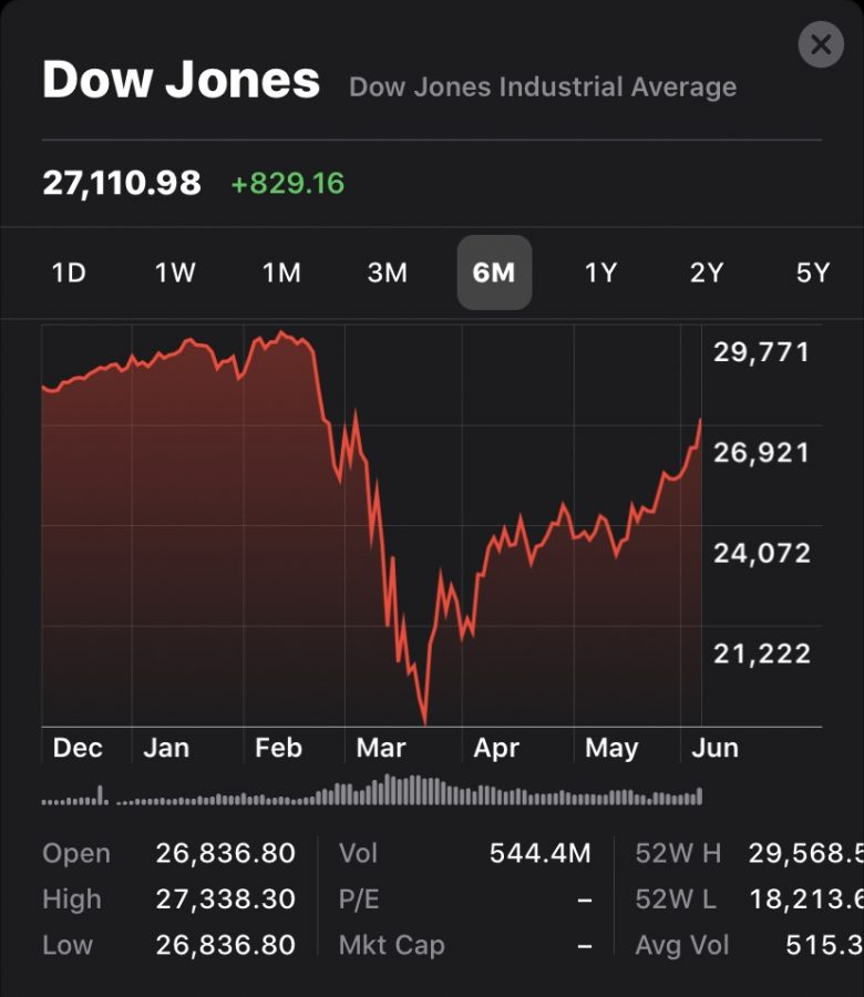 The Dow Jones Industrial Average plummeted in March due to the signifcant strain the COVID-19 pandemic has put on the economy.