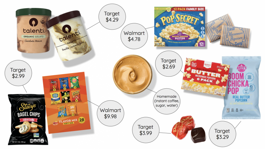 Here are a few of the Messenger staffs favorite quarantine snack stores and prices.