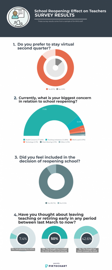 The Messenger surveyed MHS staff members about how they felt about school reopening. Here are the results.